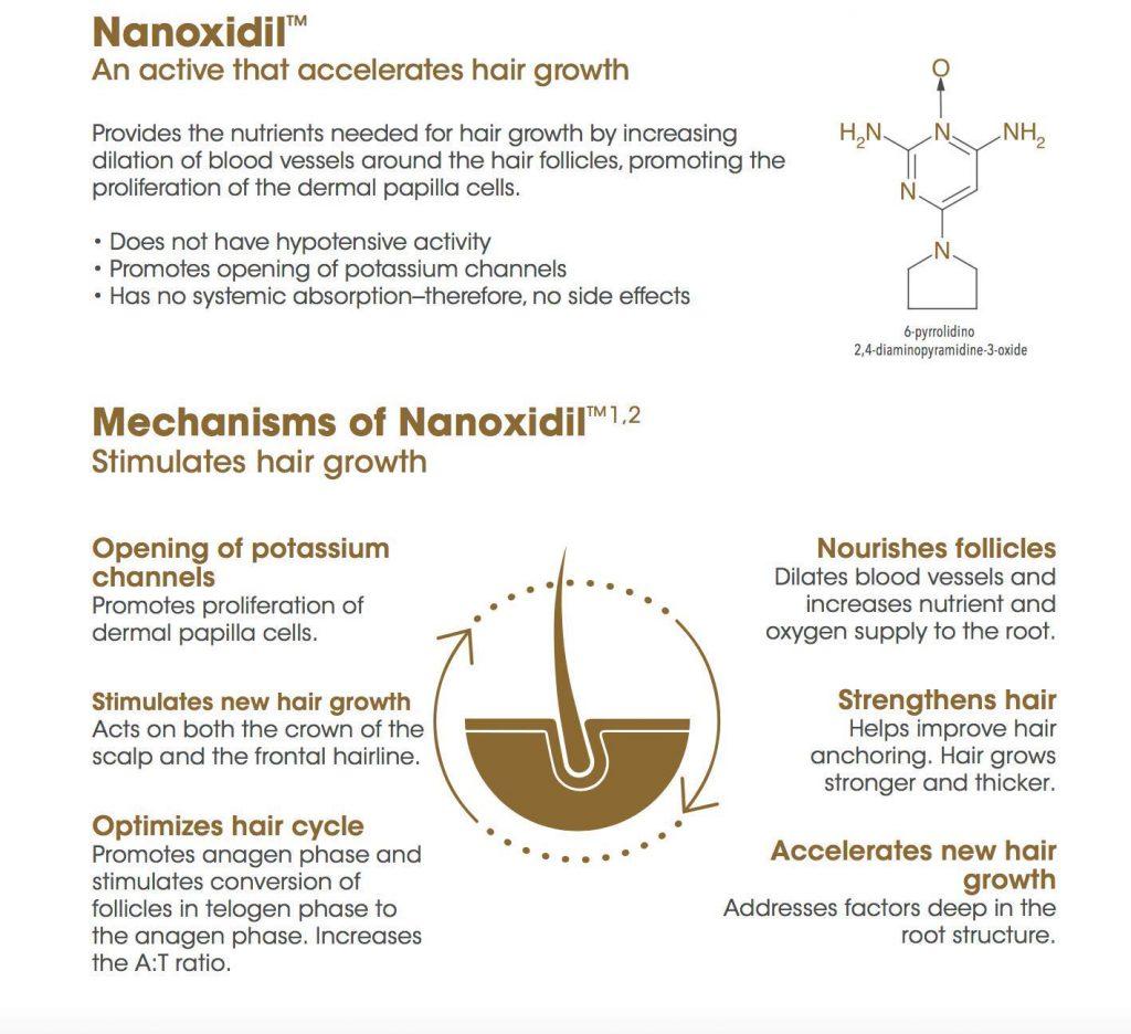Nanoxidil Spectral DNC-N